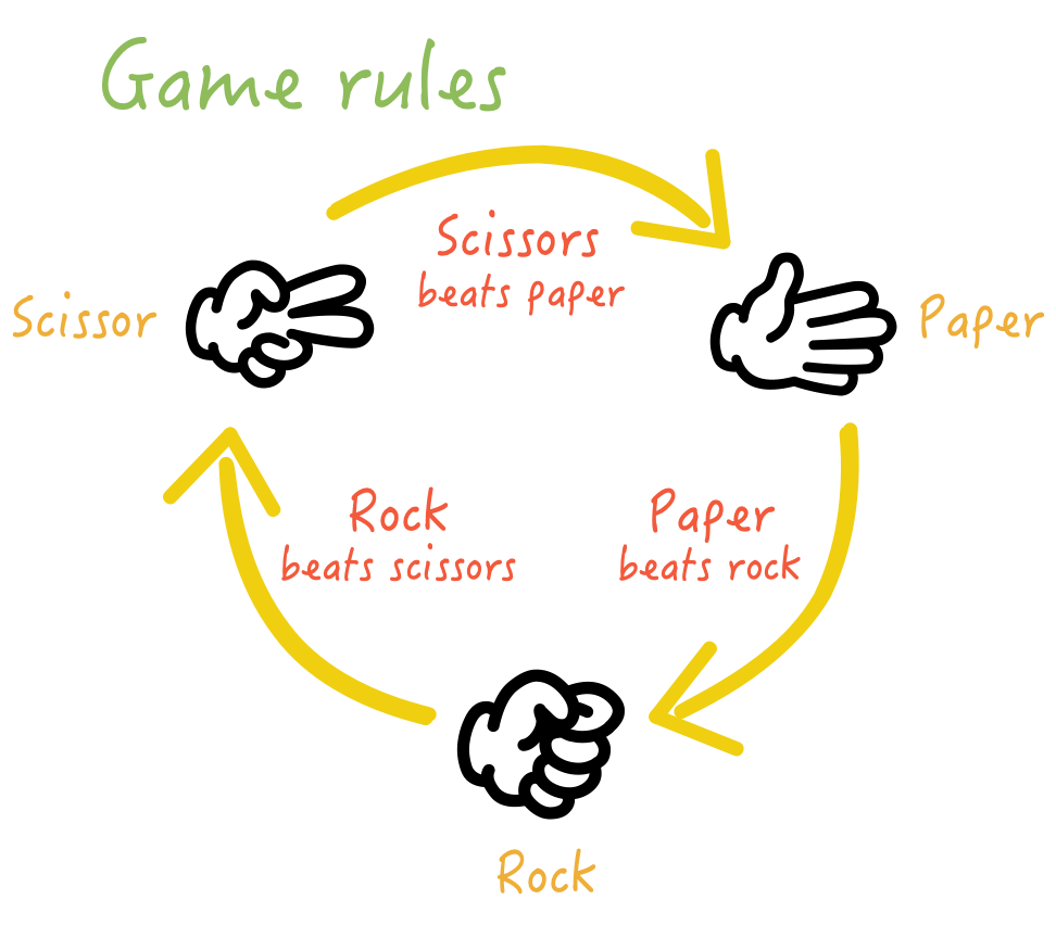 Rock–Paper–Scissors: The game rules - Three actions, simple rules.